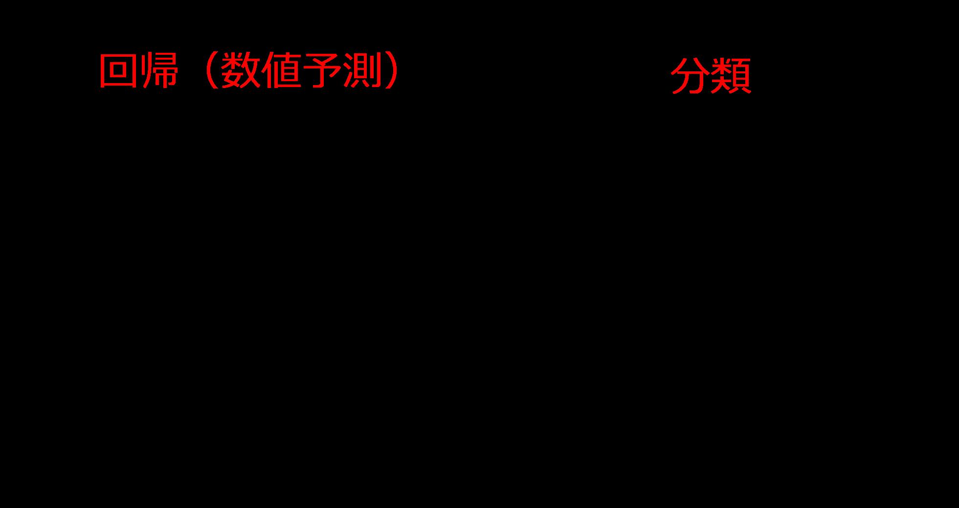【機械学習:Pythonコード有】線形と非線形モデルの違いと使い分け