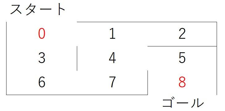 超簡単な強化学習(Q学習)のPythonコード実装例で一気に理解!【迷路を解く】